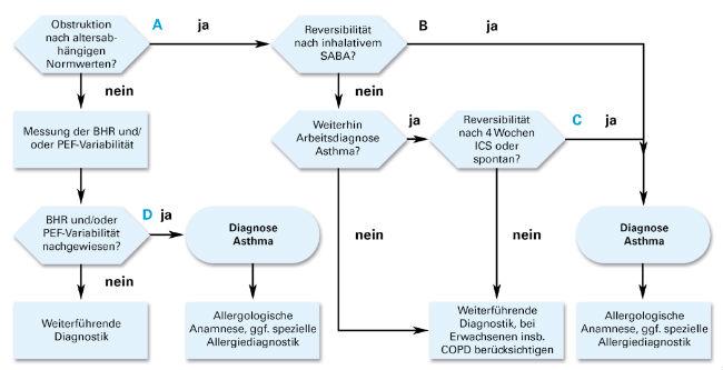 Algorithmus zur Lungenfunktionsdiagnostik [modifiziert nach NVL Asthma, 2009, Stand: August 2013]. SABA: Short acting beta agonist, ICS: inhalative Cortikosteroide. PEF: Peak Expiratory Flow, BHR: bronchiale Hyperreagibilität.