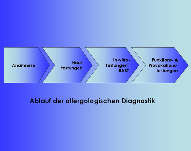 Diagnostikstufen